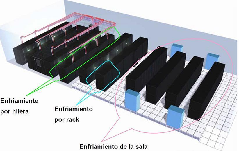 دیتاسنتر چیست ؟اتاق سرور چیست ؟ استانداردهای دیتاسنتر,کاربردهای اتاق سرور ؟ طراجی اتاق سرور ؟ اجرای اتاق سرور ؟ استاندارد سازی اتاق سرور ؟ راه اندازی اتاق سرور