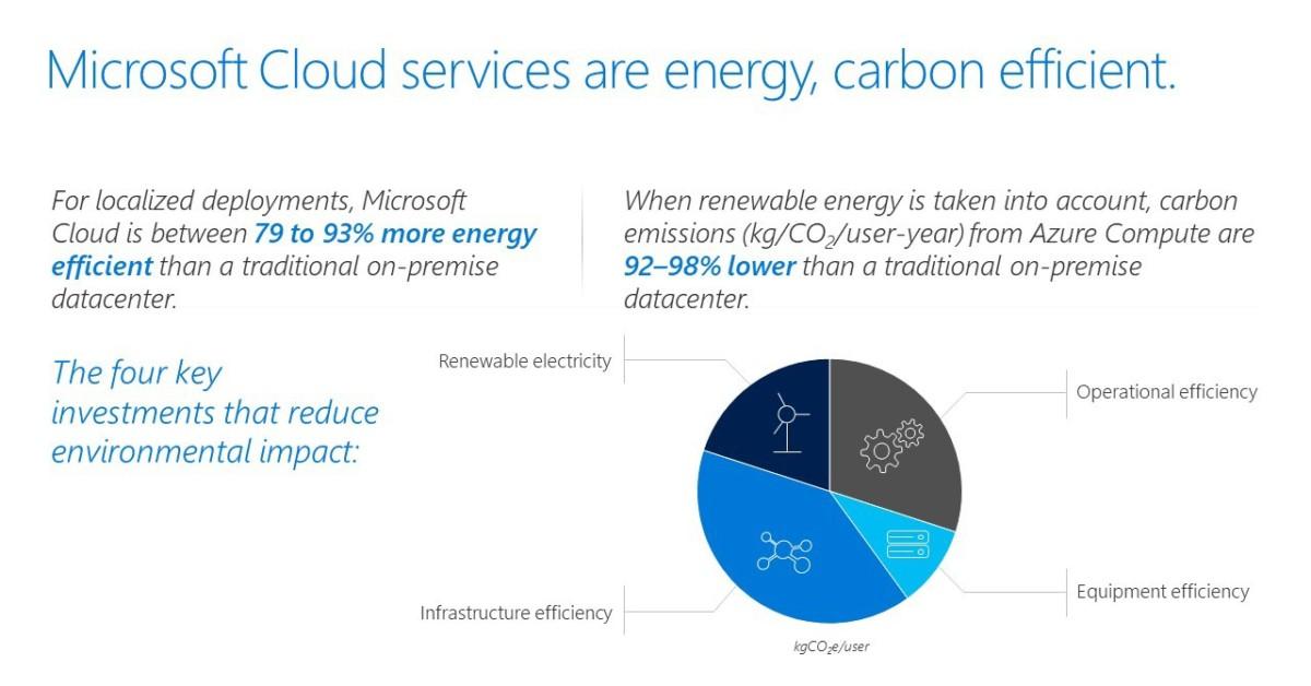 مایکروسافت cloud سیستم بهینه تری از سایر رقبا در مصرف انرژی