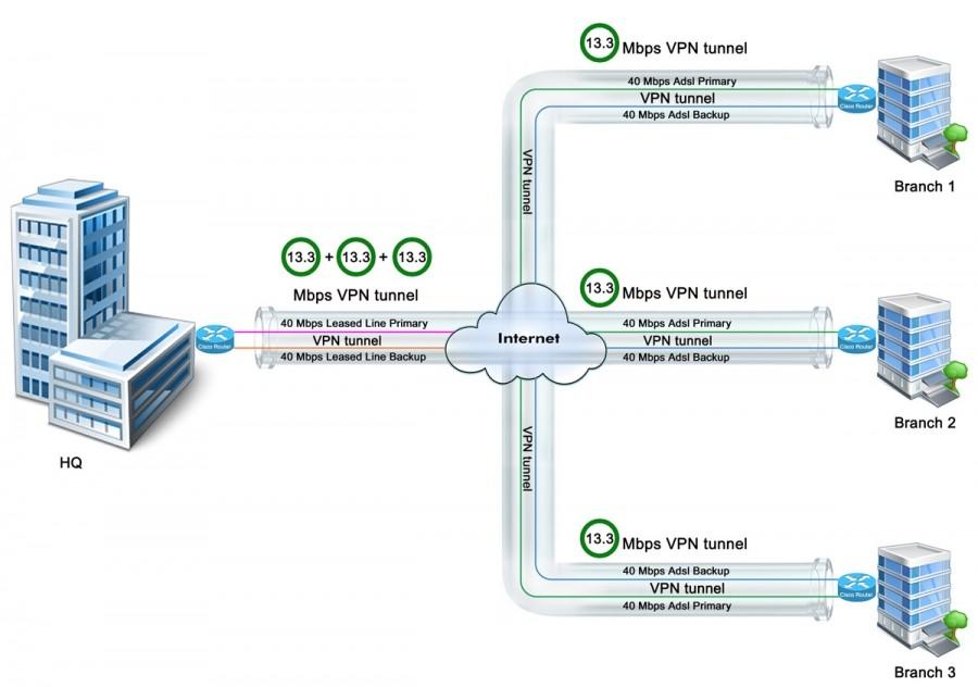 تفاوت بین خطوط MPLS و Leased Line